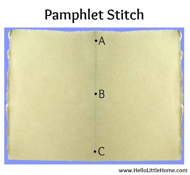 Easy pamphlet stitch for assembling a DIY Passport Invitation! | Hello Little Home